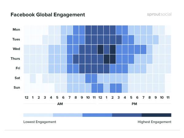 Melhores horários para postar no Facebook